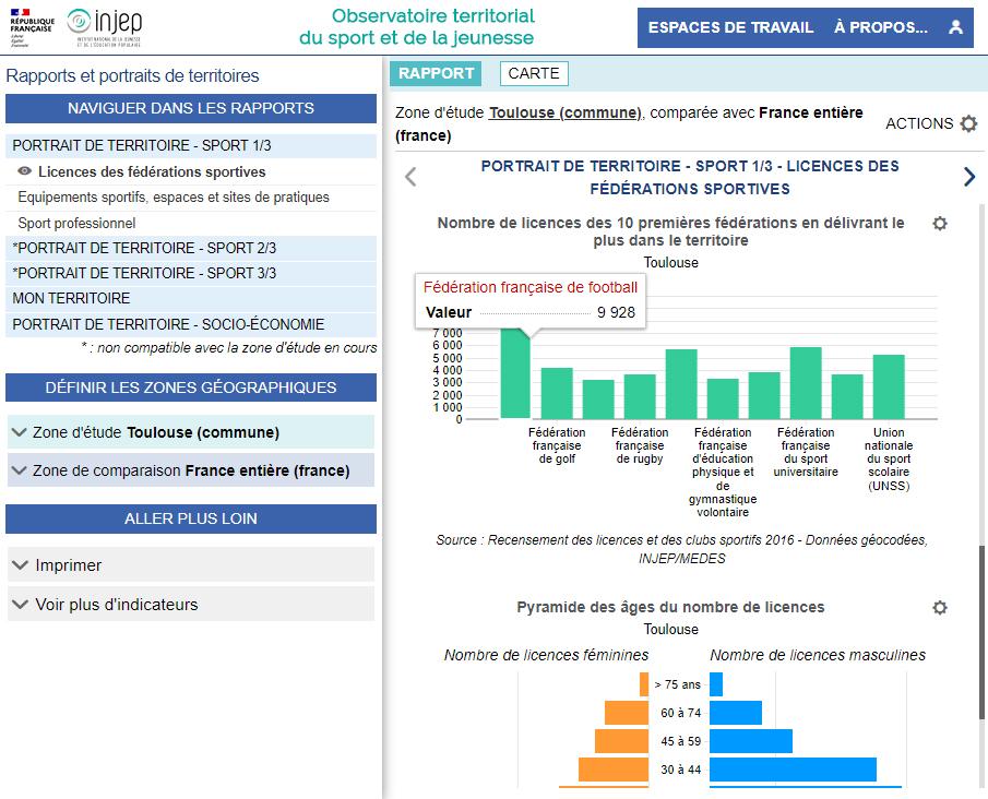 Observatoire territorial du sport (INJEP) - Rapport sur les licences des fédérations sportives