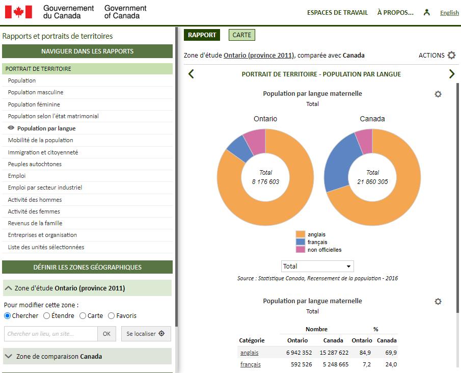 Base de données des collectivités (Gouvernement du Canada) - Rapport sur la population par langue maternelle