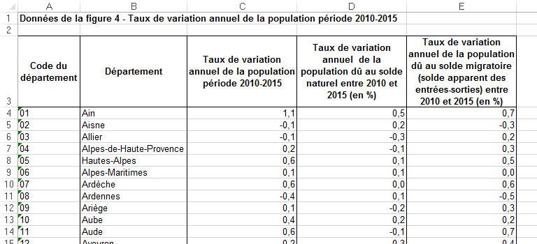 table évolution population