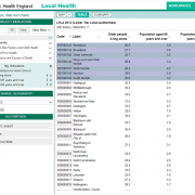 PHE Local Health : tableau