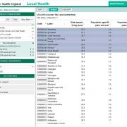PHE Local Health: table
