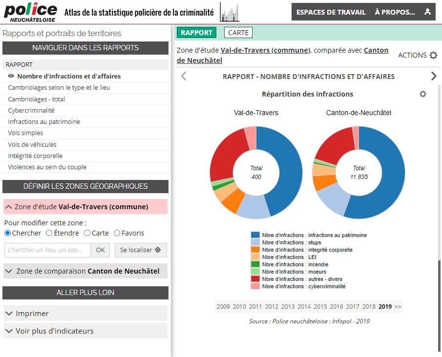 Atlas de la statistique policière de la criminalité du Canton de Neuchâtel (Suisse) - Rapport sur le nombre d'infractions et d'affaires