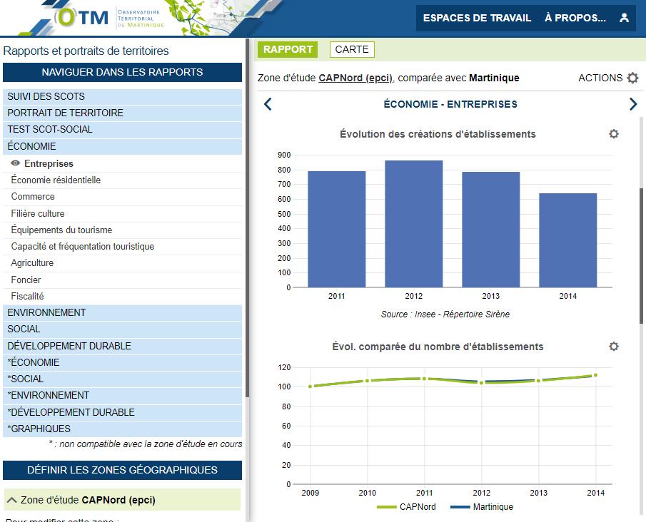 Observatoire Territorial de Martinique - Rapports économie